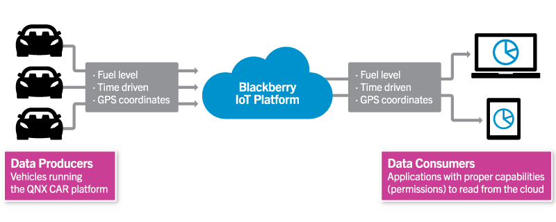 Connect QNX CAR platform to IoT