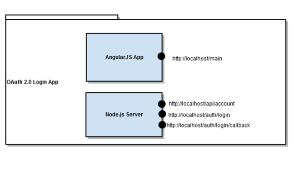 Login using OAuth 2 0 Example